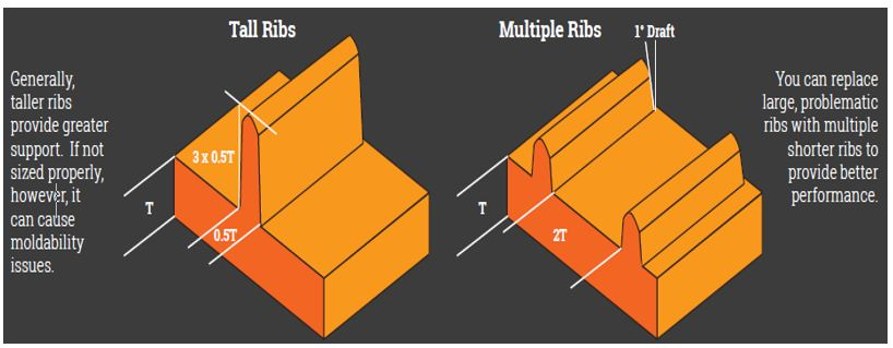 Ribs Can Enhance Your Injection Molded Part