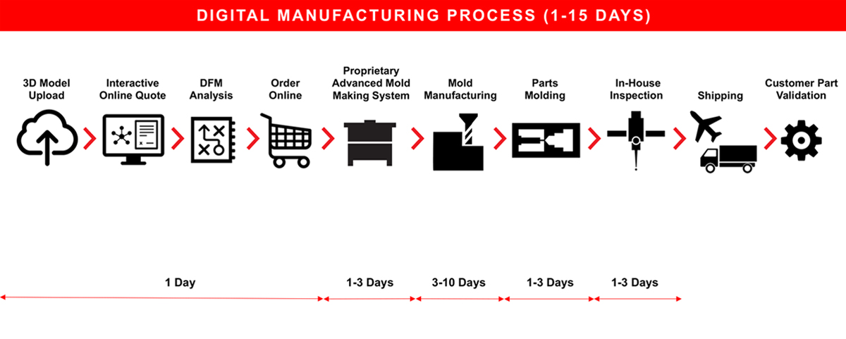 What is Digital Manufacturing?